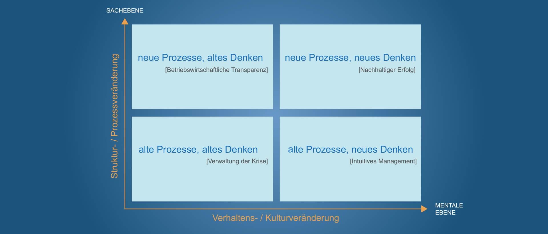 Unternehmens- nachfolge